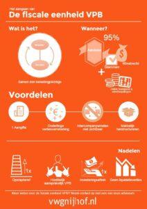 20161025_infographic_fe_vpb_aangaan_vwgnijhof